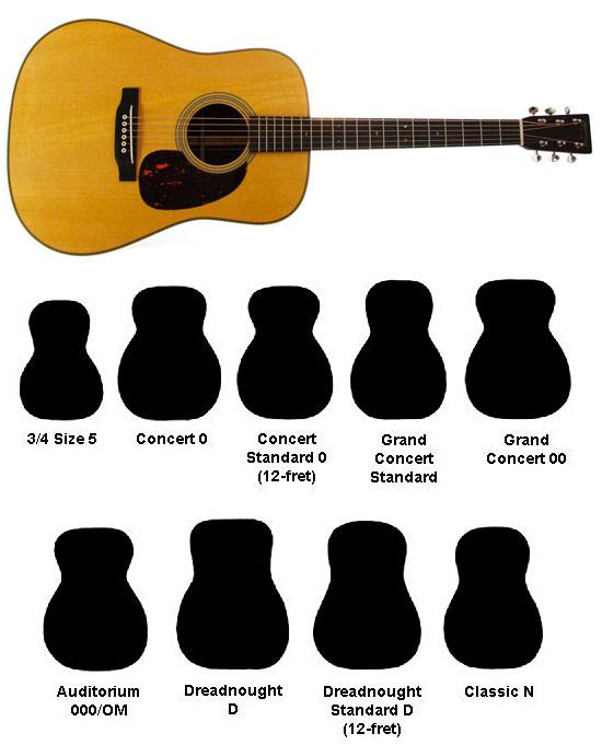 Kytarové kytary